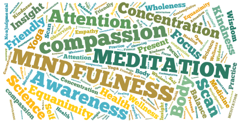 mindfulness research articles